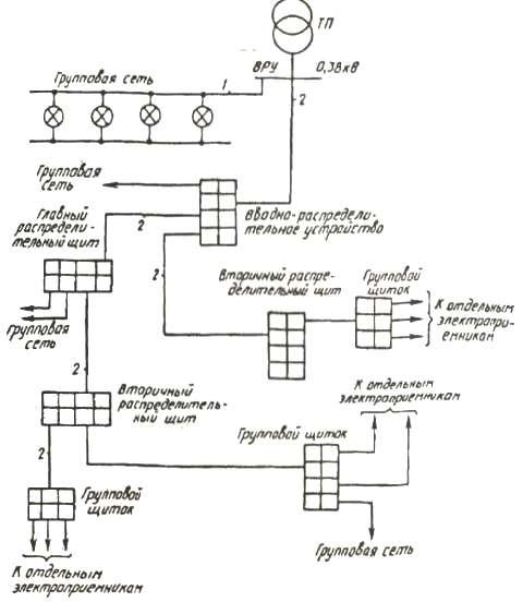 Схемы групповой (1) и питающей