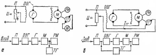 Схема регулирования электродвигателя в системе Г- М
