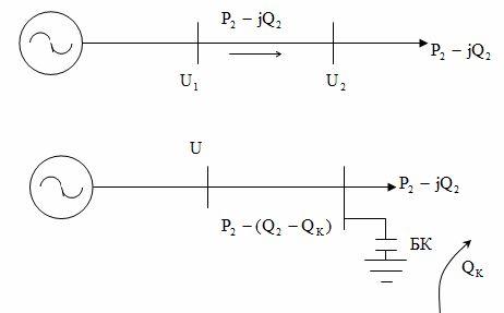 Компенсация реактивной мощности для снижения потерь энергии