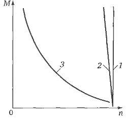 Механические характеристики насосного агрегата