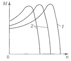 Механические характеристики частотного электропривода при максимальных (1) и пониженных (2) частотах