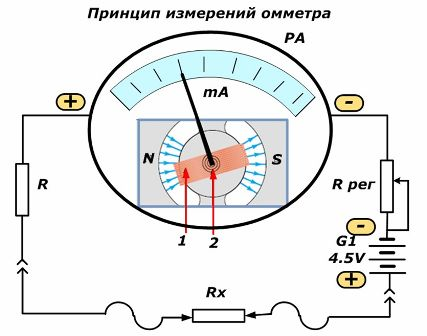 В омметре магнитоэлектрической