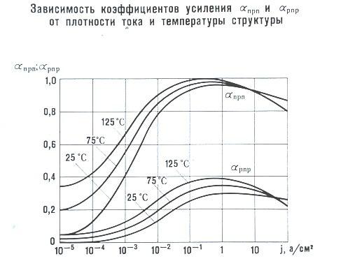 Зависимость коэффициента усиления от тока плотности и температуры структуры
