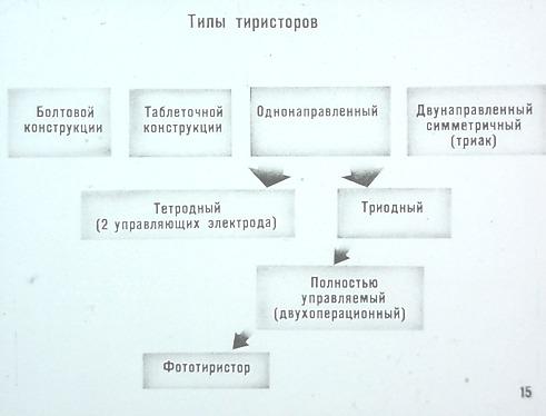 Типы тиристоров