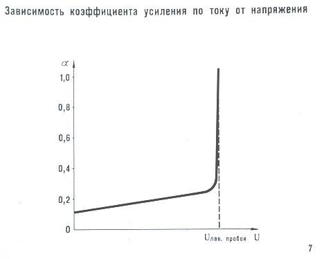 Зависимость коэффициента усиления по току от напряжения
