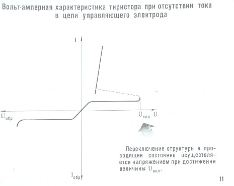 Вольт-амперная характеристика тиристора при отсутствии тока в цепи управляющего электрода