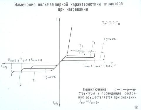 Изменение вольт-амперной характеристики тиристора при нагревании