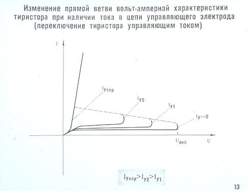 Изменение прямой ветви вольт-амперной характеристики тиристора при наличии тока в цепи управляющего электрода