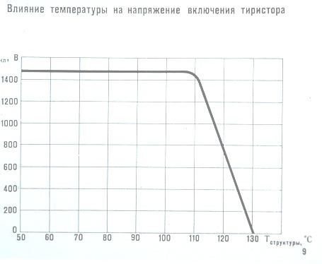 Влияние температуры на напряжение включения тиристора
