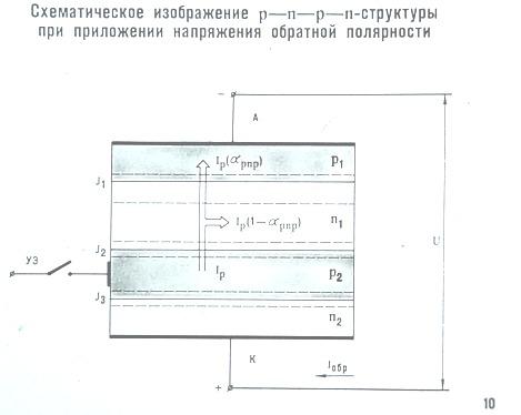 Схематичное изображение р - n - р - n структуры при приложении напряжения обратной полярности