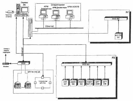 Структурная схема АСУ СЭС КС