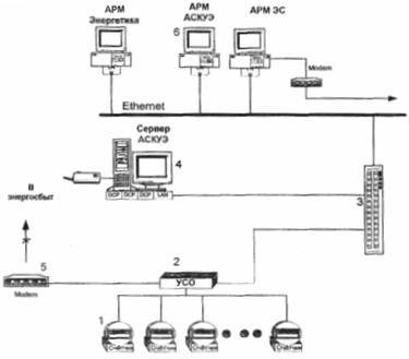 Структурная схема АСКУЭ
