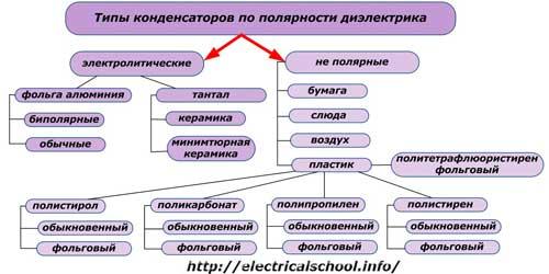 типы конденсаторов по полярности диэлектрика
