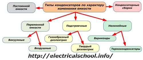 типы конденсаторов по характеру изменения емкости