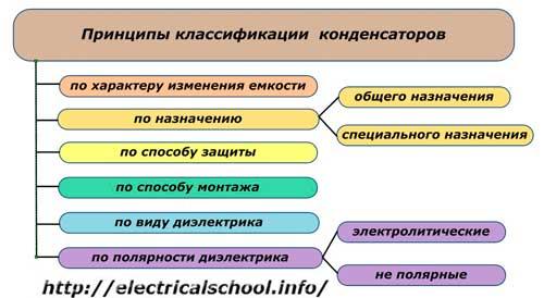 Принципы классификации конденсаторов
