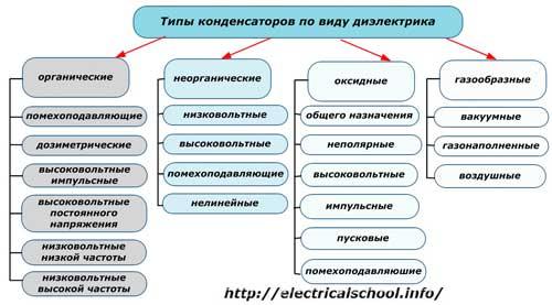 Типы конденсаторов по виду диэлектрика