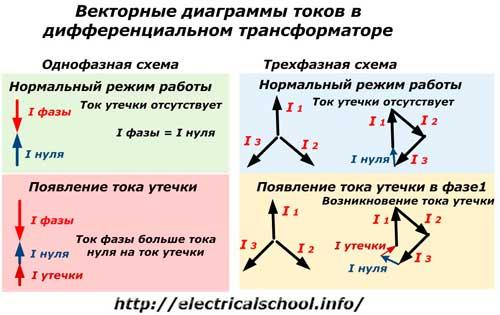 Векторные диаграммы токов в дифференциальном трансформаторе