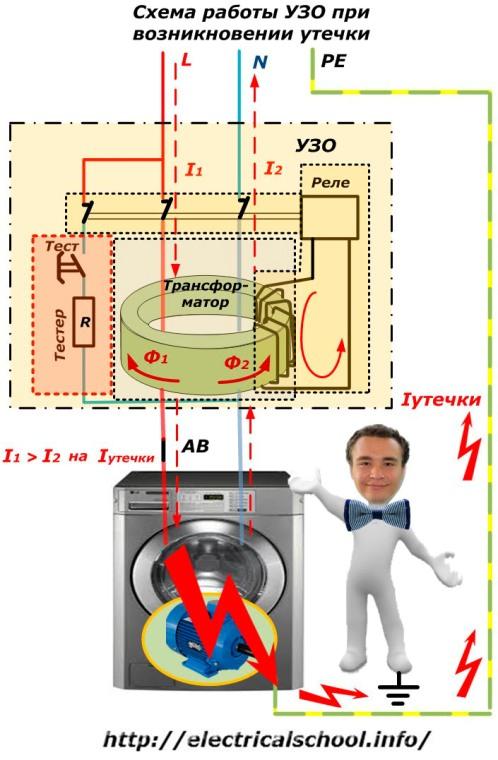Схема работы УЗО при возникновении тока утечки