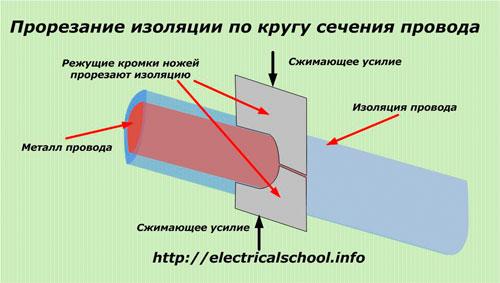 Прорезание изоляции по кругу сечения провода
