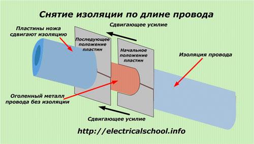 Снятие изоляции по длине провода