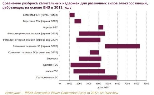 сравнение капитальных издержек электростанций
