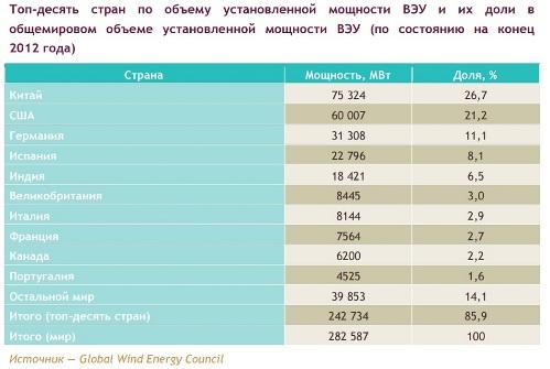 Странны-лидеры в ветроэнергетике