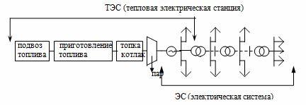 ТЭЦ и электрическая система