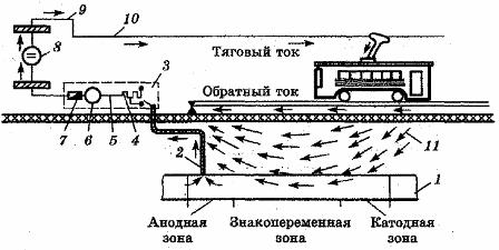 Схема установки поляризованного дренажа