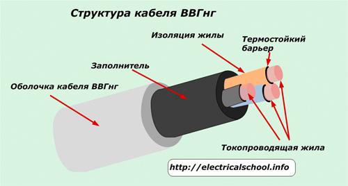 Структура кабеля ВВГнг