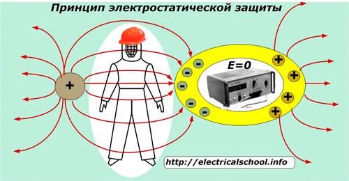 Принцип электростатической защиты