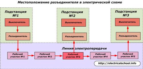 Местоположение разъединителя в электрической схеме