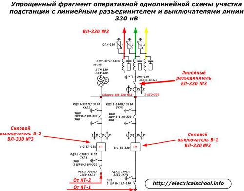 Оперативная однолинейная схема участка