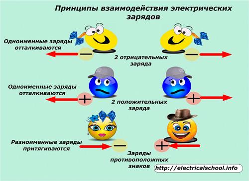 Принципы взимодействия электрических зарядов