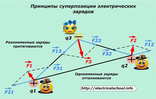 Принциипы суперпозиции электрических зарядов