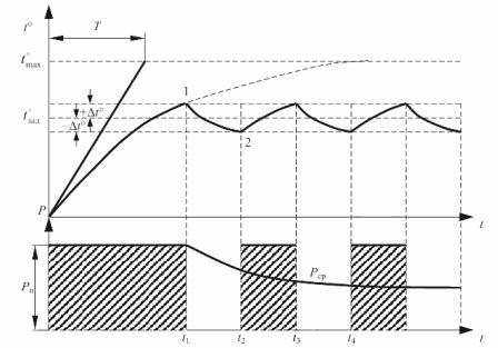 Зависимости температуры и потребляемой мощности электропечи во времени