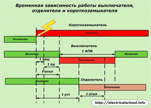 Временная зависимость работы выключателя, отделителя и короткозамкателя