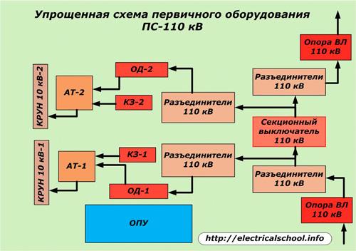 Схема оборудования подстанции 110/10 кВ