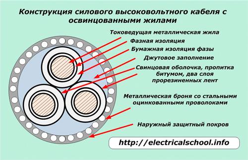 Констуркция силового высоковольтного кабеля