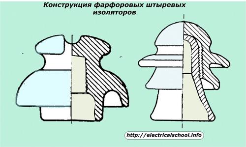 Конструкция фарфоровых штыревых изоляторов