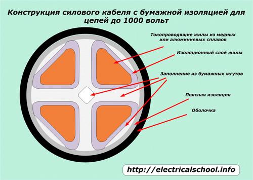 Конструкция силового кабеля с бумажной изоляцией