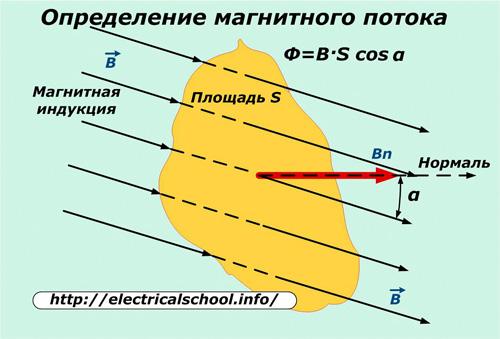 Определением магнитного потока