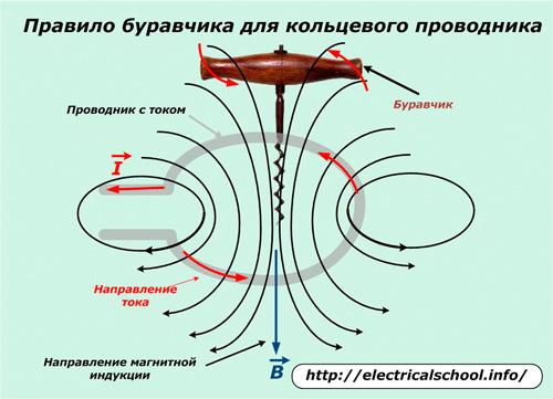 Правило буравчика для кольцевого проводника