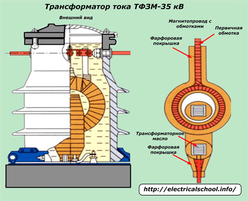 Трансформатор тока ТФЗМ-35 кВ