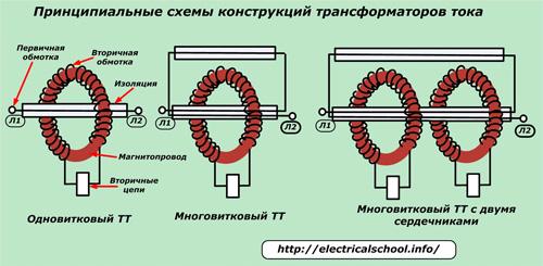 Принципиальные схемы конструкций трансформаторов тока