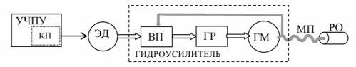 Функциональная схема электрогидропривода