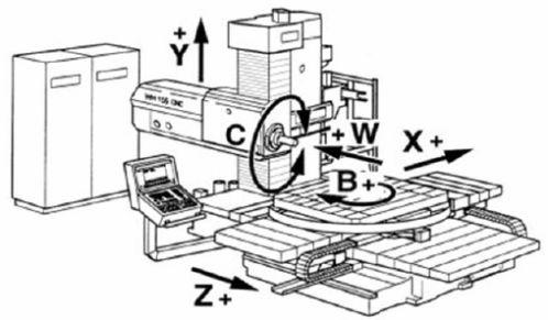 Система приводов фрезерного станка с ЧПУ