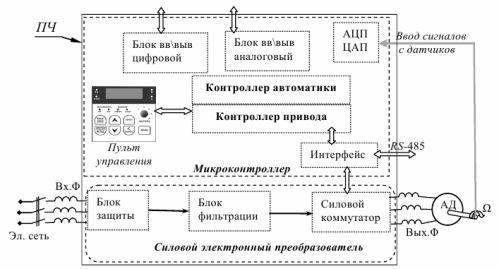 Типовая структура управления асинхронным двигателем с использованием преобразователя частоты