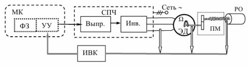 Типовая функциональная схема электропривода