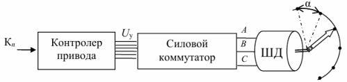 Устройство управления шаговым электродвигателем