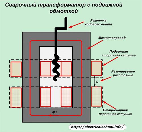 Сварочный трансформатор с подвижной обмоткой